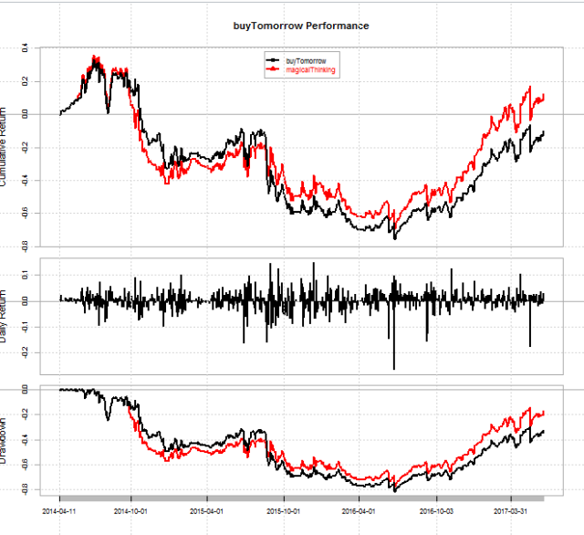 An Out of Sample Update on DDN's Volatility Momentum Trading Strategy and Beta Convexity