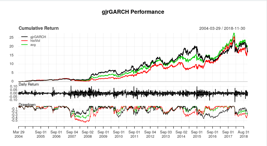 GARCH and a rudimentary application to Vol Trading | R-bloggers