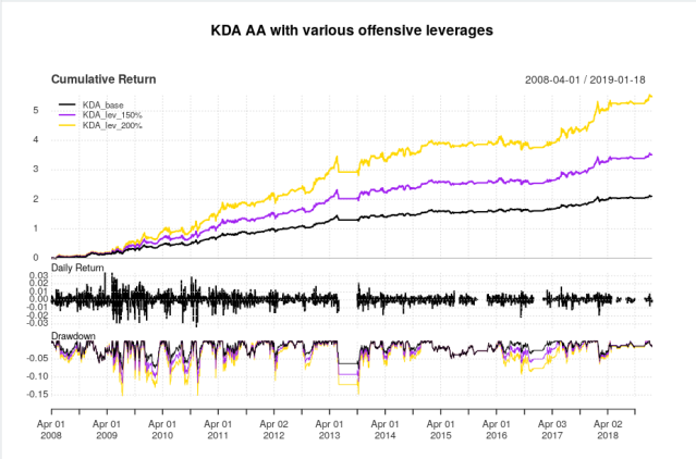 Right Now It's KDA…Asset Allocation.