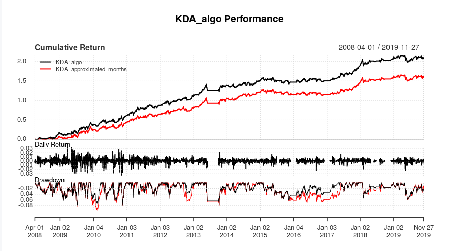 How You Measure Months Matters — A Lot. A Look At Two Implementations of KDA