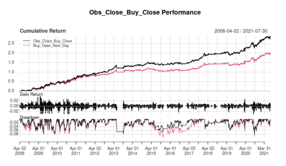 A quick example on using next day open-to-open returns for Tactical Asset Allocation.